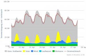 2014_04_27 Vergleichswerte Stromproduktione
