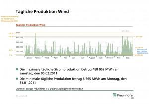 prozentuale Wind Produktion taeglich